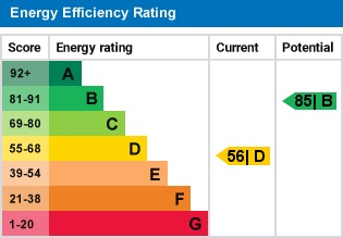 EPC Graph for The Hordens, Barns Green