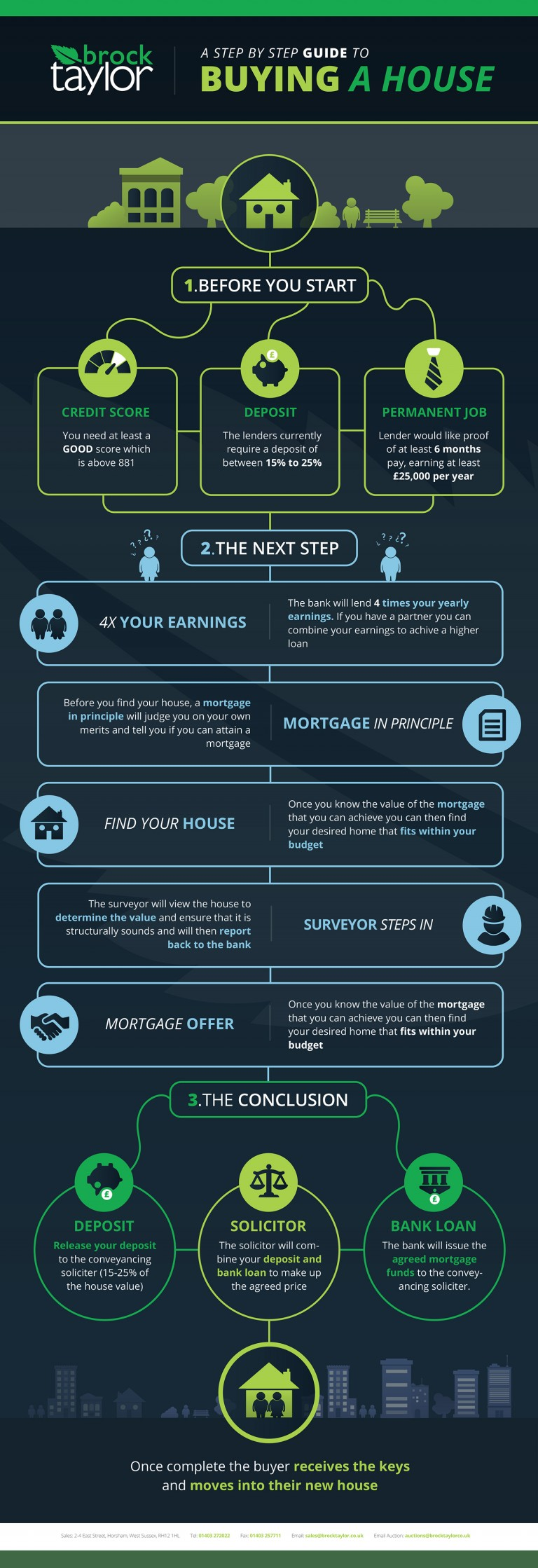 House buyers guide